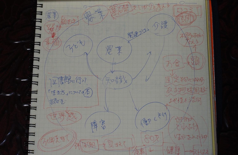 岩崎さんのノート。農業、知識、介護、子ども、働く所といった言葉が並ぶ。
